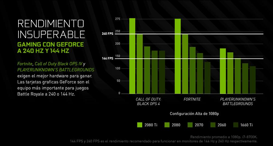 Rendimiento Insuperable. Gaming con GeForce A 240 Hz Y 144 Hz. Fortnite, Call of Duty Black OPS IV y PLAYERUNKNOWN'S BATTLEGROUNDS exigen el mejor hardware para ganar. Las tarjetas gráficas GeForce son el equipo más importante para juegos Battle Royale a 240 o 144 Hz. Rendimiento promedio a 1080p. i7-8700K. 144 FPS y 240 FPS es el rendimiento recomendado para funcionar en monitores de 144 Hz y 240 Hz respectivamente.