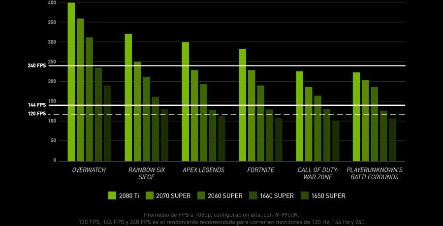Promedio de FPS a 1080p, configuración alta, con i9-9900K. 120 FPS, 144 FPS y 240 FPS es el rendimiento recomendado para correr en monitores de 120 Hz, 144 Hz y 240 Hz respectivamente