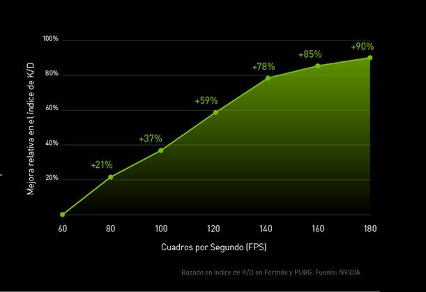 SÉ EL ÚLTIMO DE PIE Una tarjeta gráfica más rápida ofrece frecuencias de cuadros más altas. Las frecuencias de cuadros más altas te permiten ver los elementos antes y te brindan una mejor posibilidad de acertar en el objetivo. Es por eso por lo que los gamers con mejores tarjetas gráficas logran índices de Kill/Death (KD) más altos.